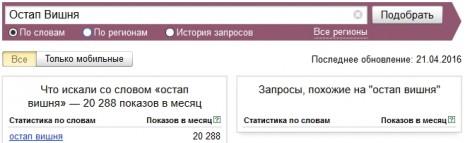 Кількість запитів про Остапа Вишню в Яндекс у березні-квітні 2016 року