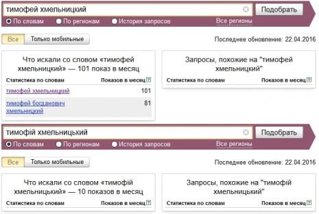 Кількість запитів про Тиміша Хмельницького в Яндекс у березні-квітні 2016 року