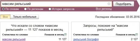 Кількість запитів про Максима Рильського в Яндекс у квітні-травні 2016 року