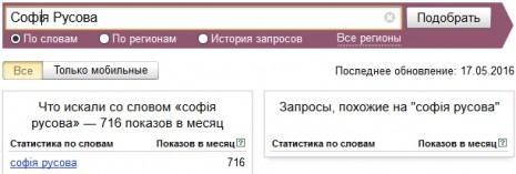 Кількість запитів про Софію Русову в Яндекс у квітні-травні 2016 року