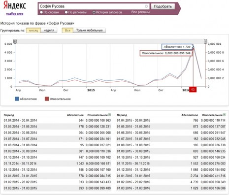 Количество запросов о Софье Русовой в Яндекс за последние два года