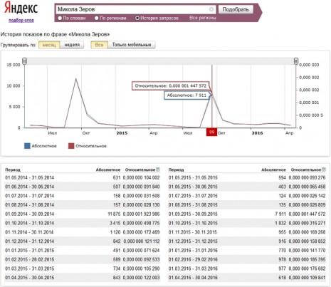 Количество запросов о Николае Зеров в Яндекс за последние два года
