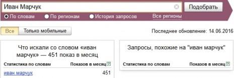 Количество запросов об Иване Марчуке в Яндекс в мае-июне 2016 года