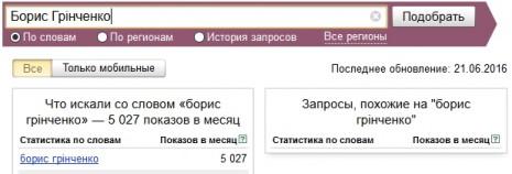 Кількість запитів про Бориса Грінченка в Яндекс у травні-червні 2016 року