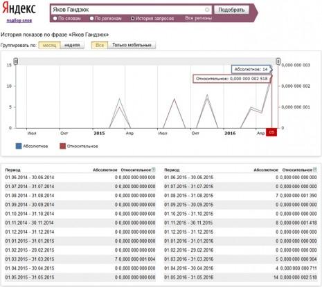 Кількість запитів про Ярослава Гандзюка в Яндекс за останні два роки