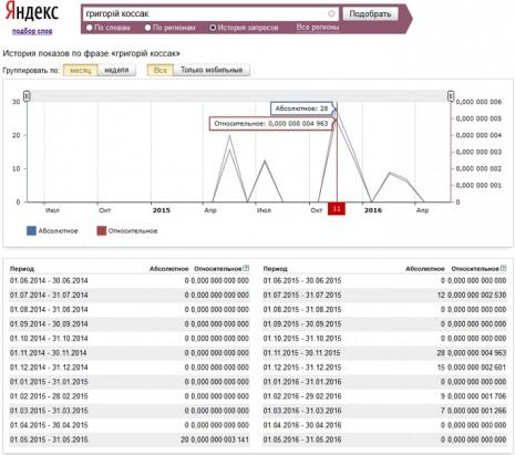 Кількість запитів про Григорія Коссака в Яндекс за останні два роки