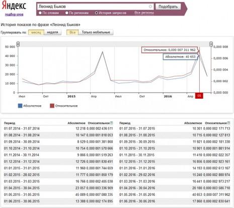 Кількість запитів про Леоніда Бикова в Яндекс за останні два роки