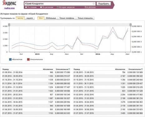Количество запросов о Юрие Кондратюке в Яндекс за последние два года