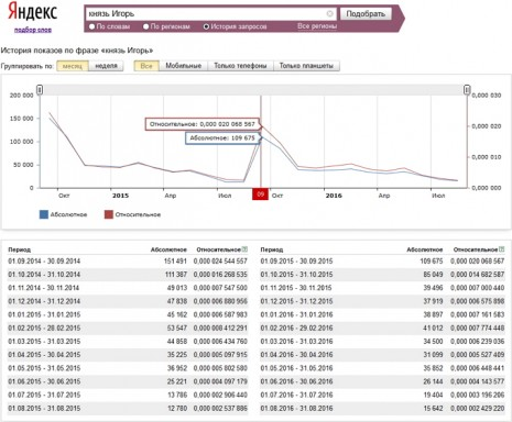Количество запросов О Игоре Святославовиче в Яндекс за последние два года