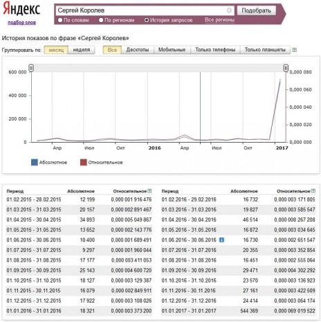 Количество запросов о Сергее Корольове в Яндекс за последние два года