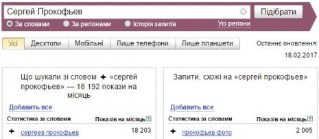 Кількість запитів про Сергія Прокоф'єва в Яндекс у січні-лютому 2017 року