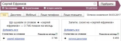 Кількість запитів про Сергія Єфремова в Яндекс у лютому-березні 2017 року